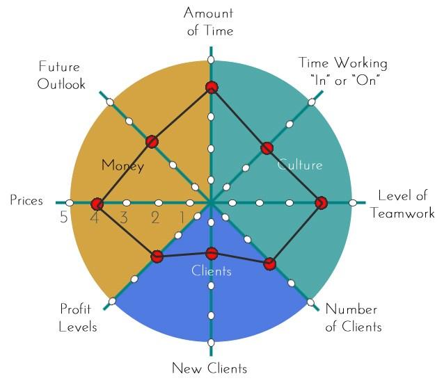 The Salon Business Wheel Example
